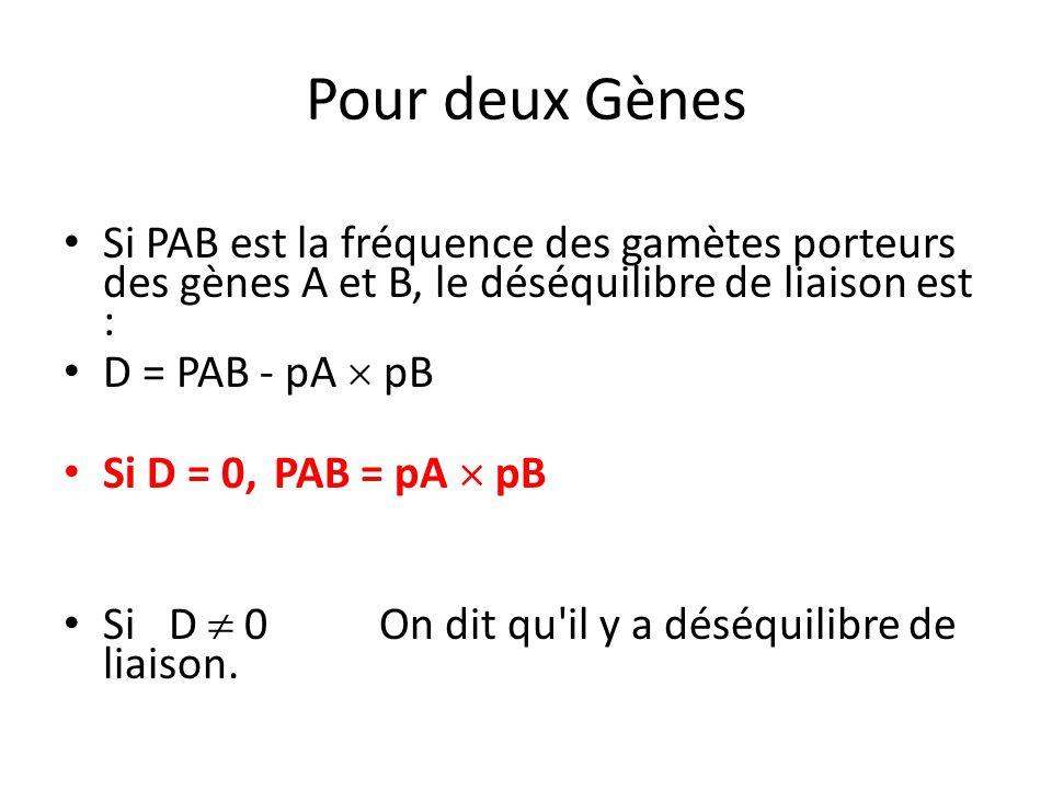 Pour deux Gènes Si PAB est la fréquence des gamètes porteurs des gènes A et B, le déséquilibre de liaison est : D = PAB - pA  pB Si D = 0, PAB = pA 