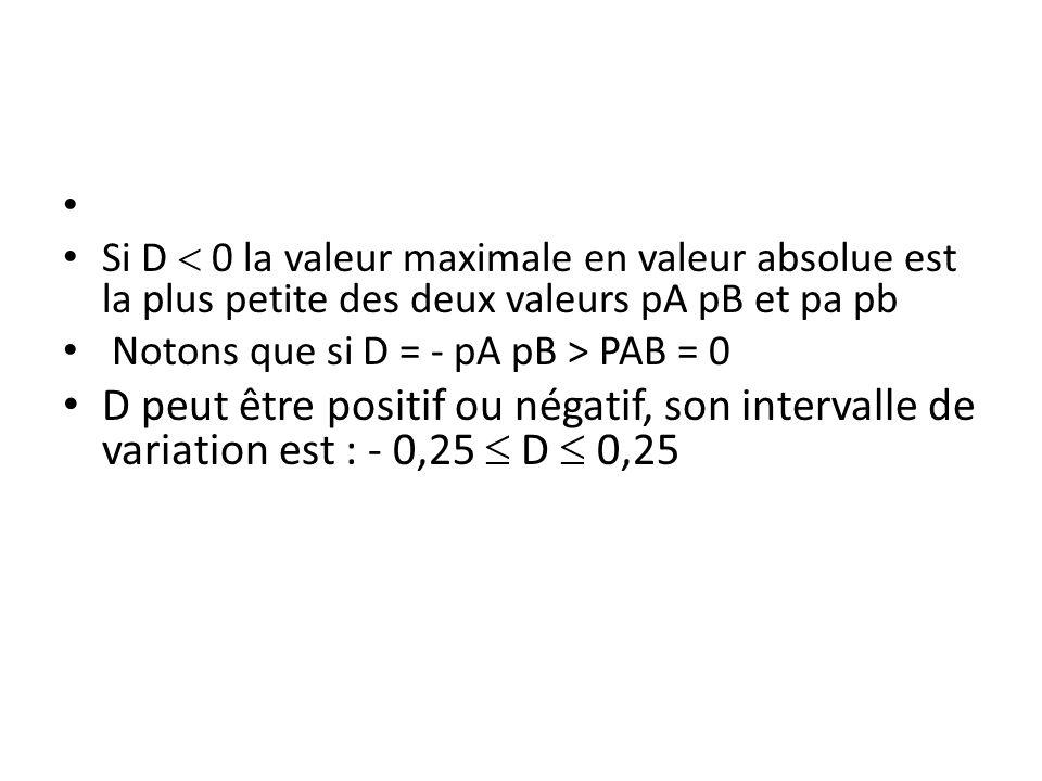 Si D  0 la valeur maximale en valeur absolue est la plus petite des deux valeurs pA pB et pa pb Notons que si D = - pA pB > PAB = 0 D peut être posit