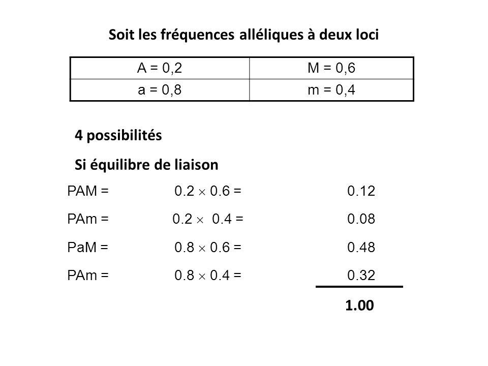 Soit les fréquences alléliques à deux loci A = 0,2M = 0,6 a = 0,8m = 0,4 PAM = 0.2  0.6 = 0.12 PAm = 0.2  0.4 = 0.08 PaM = 0.8  0.6 = 0.48 PAm = 0.