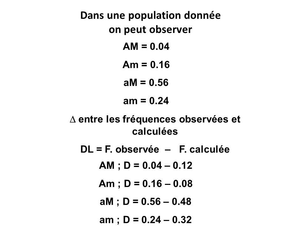 Dans une population donnée on peut observer AM = 0.04 Am = 0.16 aM = 0.56 am = 0.24  entre les fréquences observées et calculées DL = F. observée – F