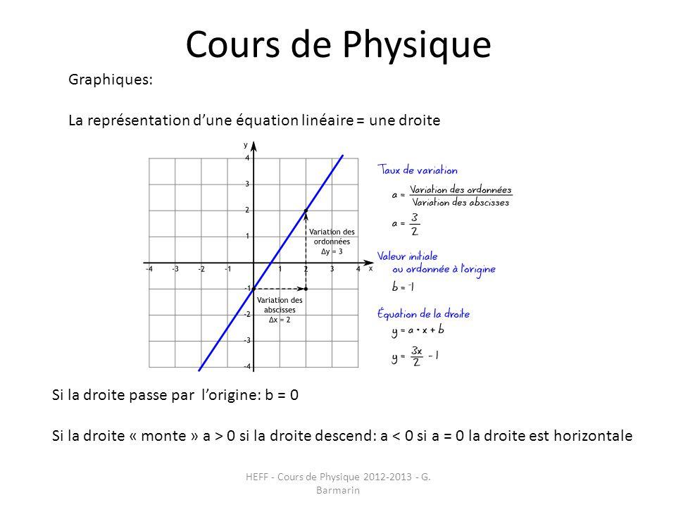 Cours de Physique HEFF - Cours de Physique 2012-2013 - G. Barmarin Graphiques: La représentation d'une équation linéaire = une droite Si la droite pas