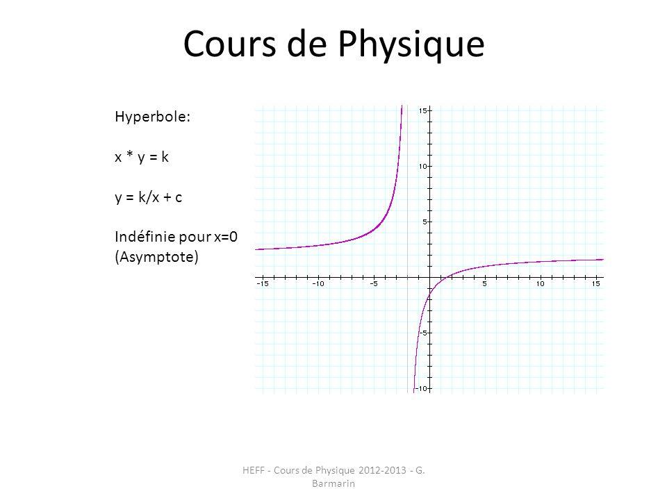 Cours de Physique HEFF - Cours de Physique 2012-2013 - G. Barmarin Hyperbole: x * y = k y = k/x + c Indéfinie pour x=0 (Asymptote)