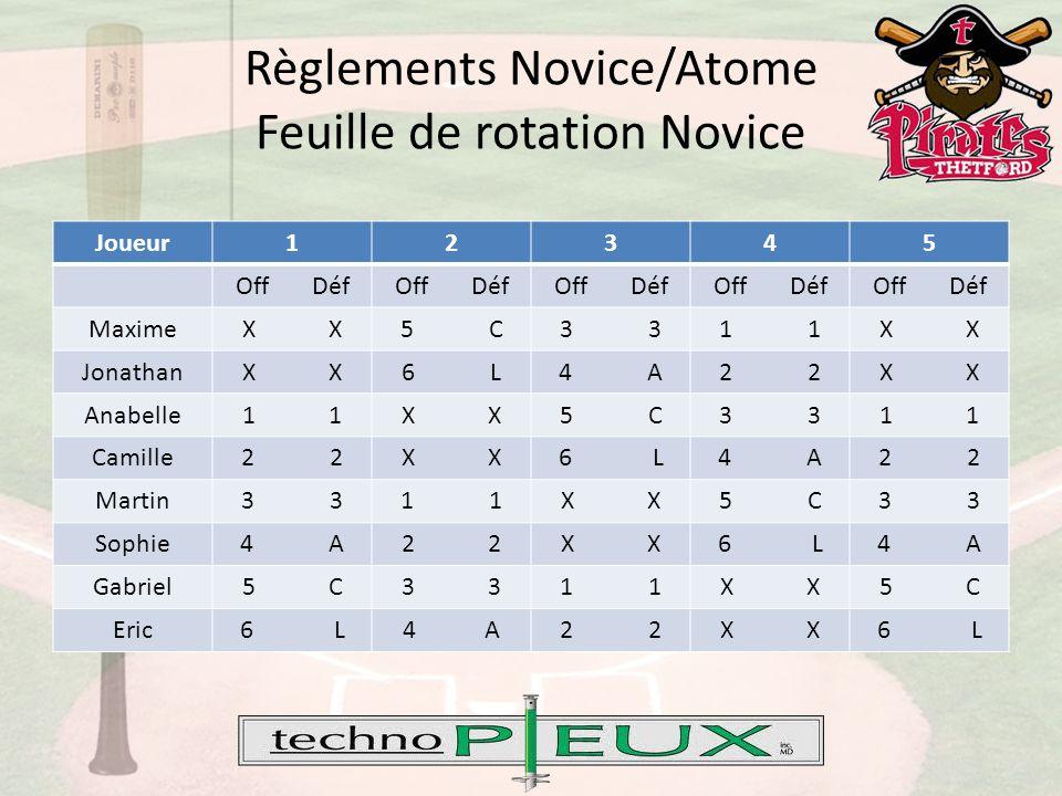 Règlements Novice/Atome Feuille de rotation Novice Joueur12345 Off Déf MaximeX 5 C3 1 X JonathanX 6 L4 A2 X Anabelle1 X 5 C3 1 Camille2 X 6 L4 A2 Martin3 1 X 5 C3 Sophie4 A2 X 6 L4 A Gabriel5 C3 1 X 5 C Eric6 L4 A2 X 6 L