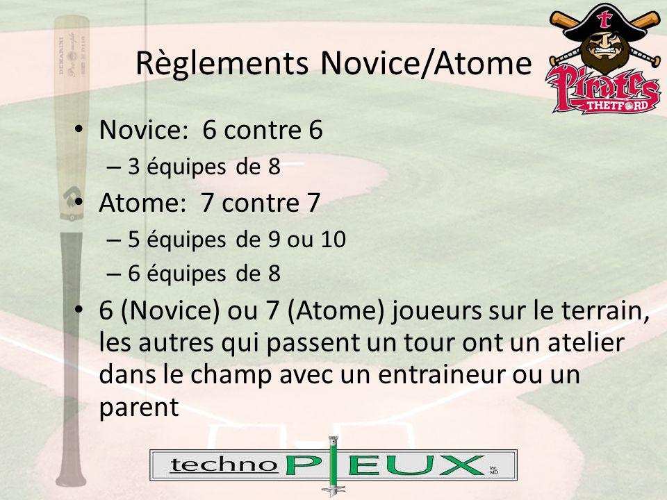 Règlements Novice/Atome Novice: 6 contre 6 – 3 équipes de 8 Atome: 7 contre 7 – 5 équipes de 9 ou 10 – 6 équipes de 8 6 (Novice) ou 7 (Atome) joueurs sur le terrain, les autres qui passent un tour ont un atelier dans le champ avec un entraineur ou un parent