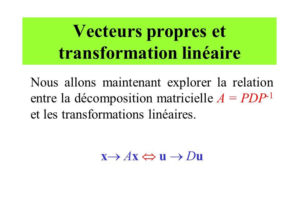 Vecteurs propres et transformation linéaire Nous allons maintenant explorer la relation entre la décomposition matricielle A = PDP -1 et les transform