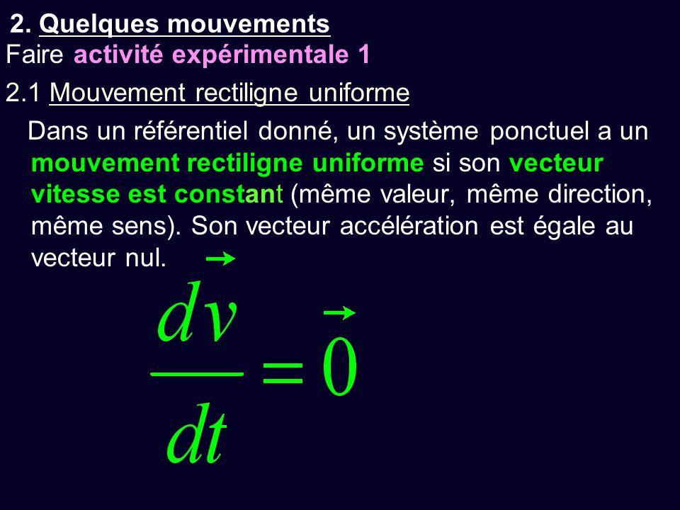 2.2 Mouvement rectiligne uniformément varié Dans un référentiel donné, un système ponctuel a un mouvement rectiligne uniformément varié si son vecteur accélération est constant (même valeur, même direction, même sens).