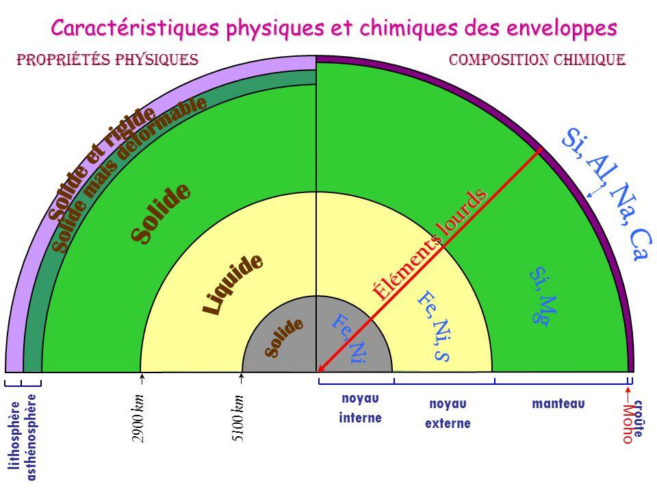 Propriétés physiques Caractéristiques physiques et chimiques des enveloppes c r o û t e M o h o manteaunoyau externe noyau interne 5 1 0 0 k m 2 9 0 0