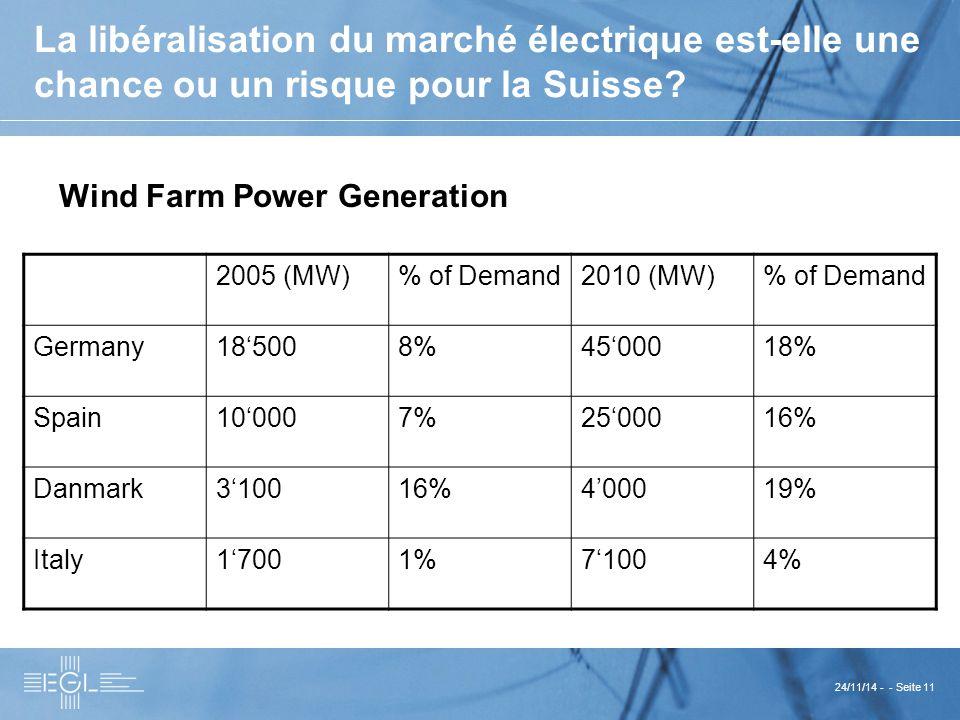 24/11/14 - - Seite 11 La libéralisation du marché électrique est-elle une chance ou un risque pour la Suisse.