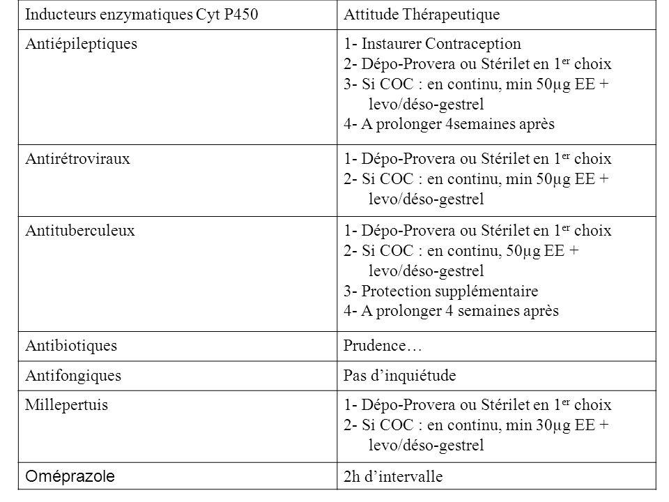 Inducteurs enzymatiques Cyt P450Attitude Thérapeutique Antiépileptiques1- Instaurer Contraception 2- Dépo-Provera ou Stérilet en 1 er choix 3- Si COC