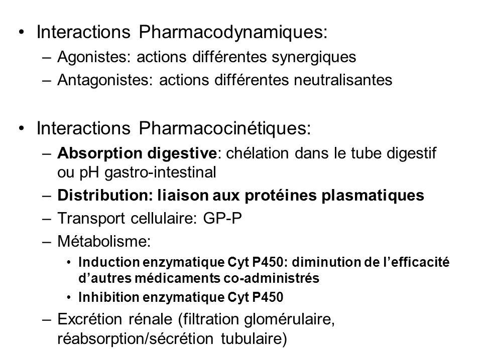 Et les contraceptifs oraux… –Ethinylœstradiol (EE): absorption gastro- intestinale et métabolisation hépatique (par le Cyt P450) –Progestérone: biodisponibilité avec liaison à la SHBG (porteuses des stéroïdes sexuels) ou compétition sur récepteurs