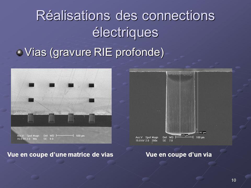 10 Réalisations des connections électriques Vias (gravure RIE profonde) Vue en coupe d'une matrice de viasVue en coupe d'un via