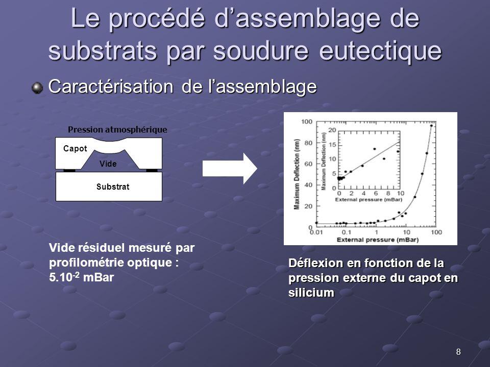 8 Le procédé d'assemblage de substrats par soudure eutectique Déflexion en fonction de la pression externe du capot en silicium Caractérisation de l'a