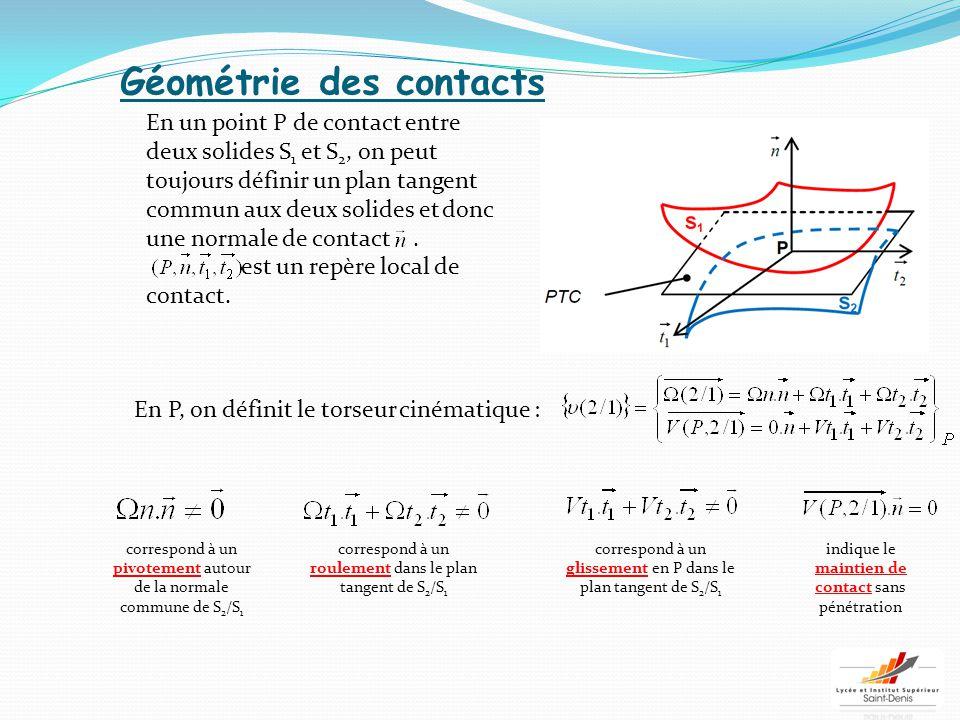 Géométrie des contacts En un point P de contact entre deux solides S 1 et S 2, on peut toujours définir un plan tangent commun aux deux solides et don
