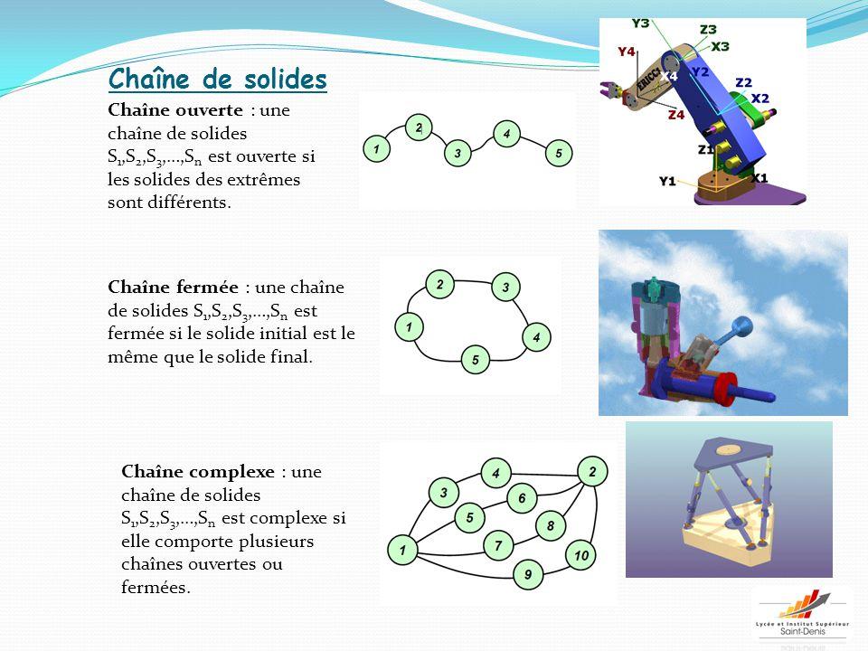 Chaîne de solides Chaîne ouverte : une chaîne de solides S 1,S 2,S 3,…,S n est ouverte si les solides des extrêmes sont différents. Chaîne fermée : un