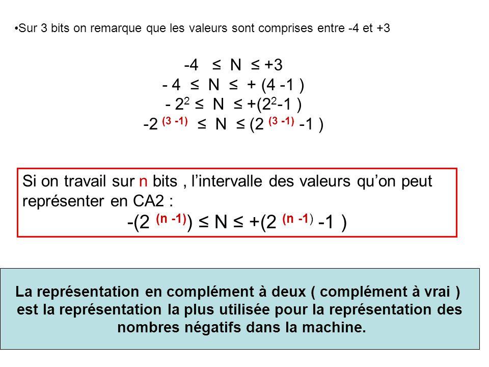 Sur 3 bits on remarque que les valeurs sont comprises entre -4 et +3 -4 ≤ N ≤ +3 - 4 ≤ N ≤ + (4 -1 ) - 2 2 ≤ N ≤ +(2 2 -1 ) -2 (3 -1) ≤ N ≤ (2 (3 -1)