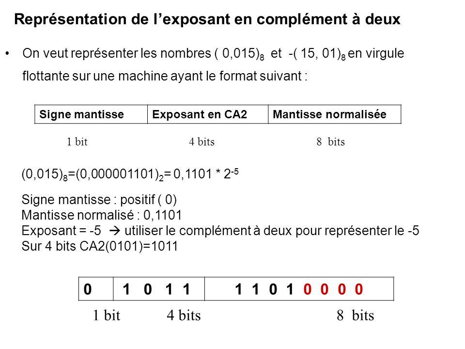 Représentation de l'exposant en complément à deux On veut représenter les nombres ( 0,015) 8 et -( 15, 01) 8 en virgule flottante sur une machine ayan