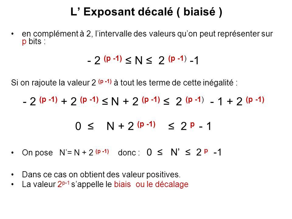 L' Exposant décalé ( biaisé ) en complément à 2, l'intervalle des valeurs qu'on peut représenter sur p bits : - 2 (p -1) ≤ N ≤ 2 (p -1) -1 Si on rajou