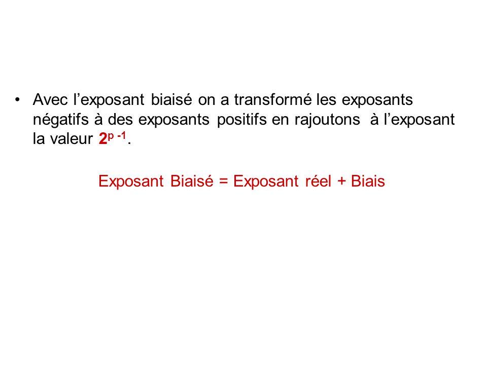 Avec l'exposant biaisé on a transformé les exposants négatifs à des exposants positifs en rajoutons à l'exposant la valeur 2 p -1. Exposant Biaisé = E