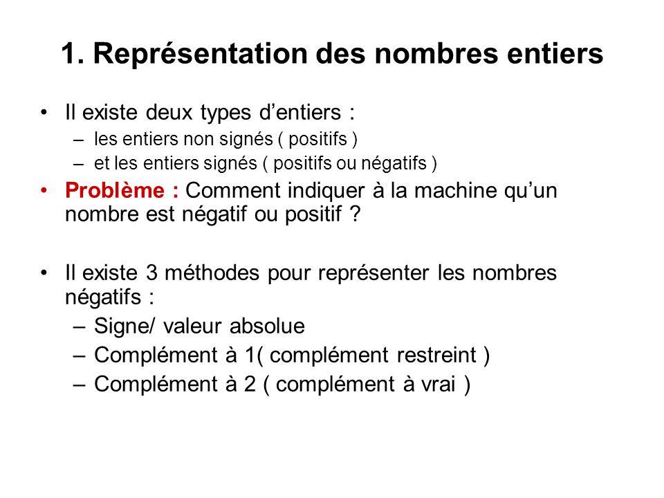 1.1 Représentation signe / valeur absolue ( S/VA ) Si on travail sur n bits, alors le bit du poids fort est utilisé pour indiquer le signe :  1 : signe négatif  0 : signe positif Les autres bits ( n -1 ) désignent la valeur absolue du nombre.