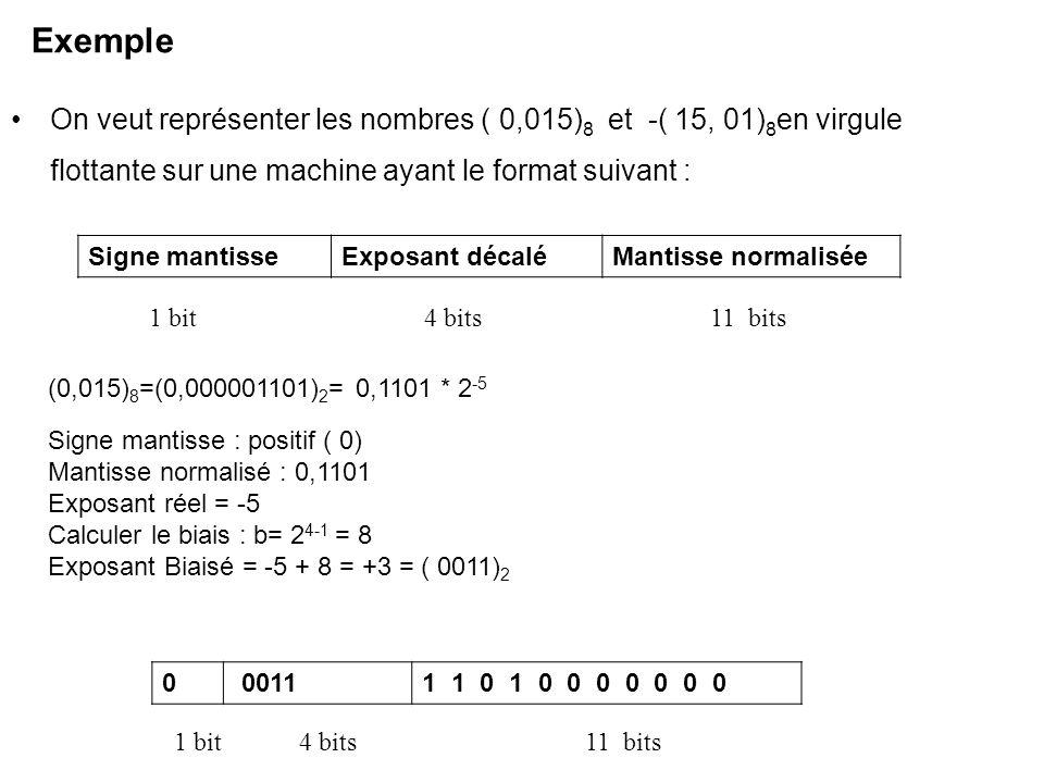 Exemple On veut représenter les nombres ( 0,015) 8 et -( 15, 01) 8 en virgule flottante sur une machine ayant le format suivant : Signe mantisseExposa