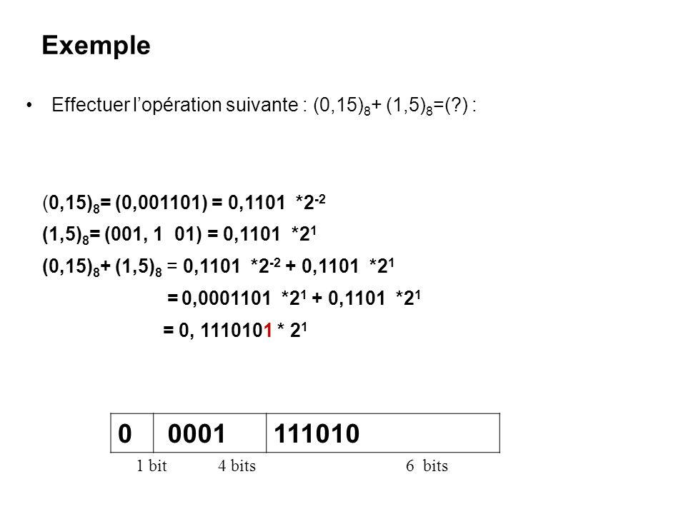 Exemple Effectuer l'opération suivante : (0,15) 8 + (1,5) 8 =(?) : (0,15) 8 = (0,001101) = 0,1101 *2 -2 (1,5) 8 = (001, 1 01) = 0,1101 *2 1 (0,15) 8 +