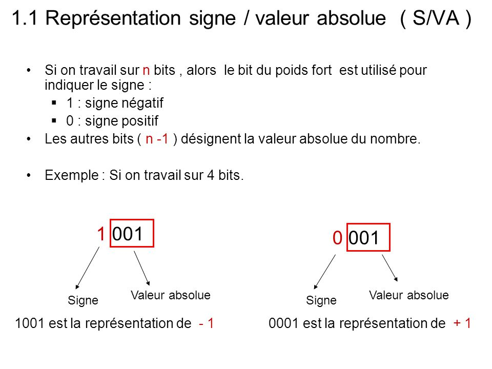 valeurVAsigne + 0 + 1 + 2 + 3 00 01 10 11 00000000 - 0 - 1 - 2 - 3 00 01 10 11 11111111 Les valeurs sont comprises entre -3 et +3 -3 ≤ N ≤ +3 - ( 4-1 ) ≤ N ≤ + (4 -1 ) -(2 2 -1) ≤ N ≤ +(2 2 -1 ) -(2 (3 -1) -1) ≤ N ≤ +(2 (3 -1) -1 ) Sur 3 bits on obtient : Si on travail sur n bits, l'intervalle des valeurs qu'on peut représenter en S/VA : -(2 (n -1) -1) ≤ N ≤ +(2 (n -1) -1 )
