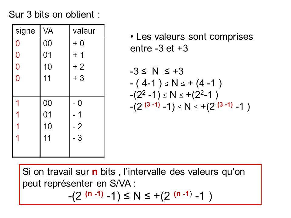 valeurValeur en binaire Valeur en CA2 + 0 + 1 + 2 + 3 000 001 010 011 000 001 010 011 - 4 - 3 - 2 - 1 - 100 - 011 - 010 - 001 100 101 110 111 Si on travail sur 3 bits : Dans cette représentation, le bit du poids fort nous indique le signe.