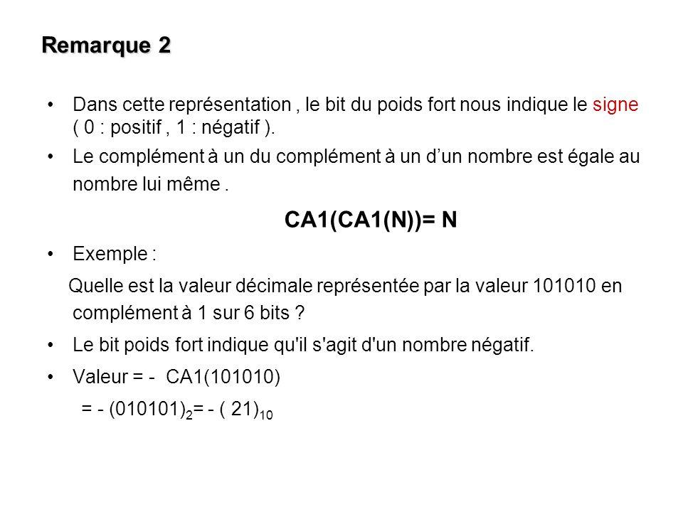 Valeur décimal Valeur en binaire Valeur en CA1 + 0 + 1 + 2 + 3 000 001 010 011 000 001 010 011 - 3 - 2 - 1 - 0 - 011 - 010 - 001 - 000 100 101 110 111 On remarque que dans cette représentation le zéro possède aussi une double représentation ( +0 et – 0 ).