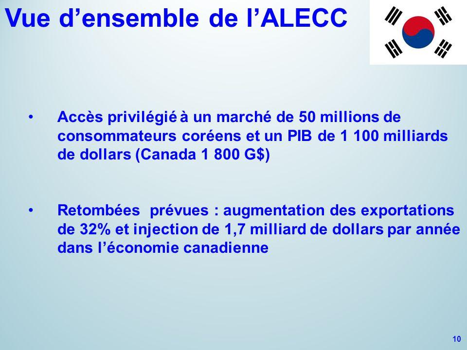 Vue d'ensemble de l'ALECC Accès privilégié à un marché de 50 millions de consommateurs coréens et un PIB de 1 100 milliards de dollars (Canada 1 800 G$) Retombées prévues : augmentation des exportations de 32% et injection de 1,7 milliard de dollars par année dans l'économie canadienne 10