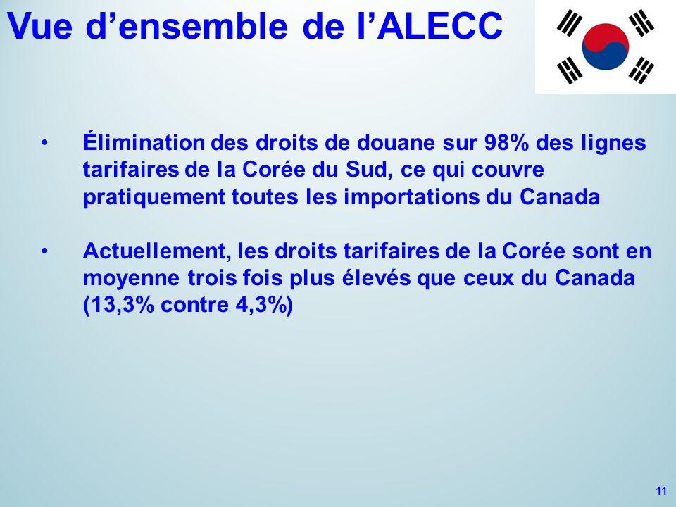 Vue d'ensemble de l'ALECC Élimination des droits de douane sur 98% des lignes tarifaires de la Corée du Sud, ce qui couvre pratiquement toutes les importations du Canada Actuellement, les droits tarifaires de la Corée sont en moyenne trois fois plus élevés que ceux du Canada (13,3% contre 4,3%) 11
