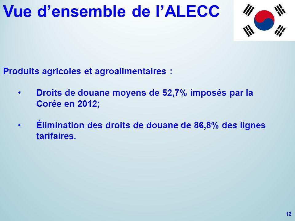 Vue d'ensemble de l'ALECC Produits agricoles et agroalimentaires : Droits de douane moyens de 52,7% imposés par la Corée en 2012; Élimination des droits de douane de 86,8% des lignes tarifaires.