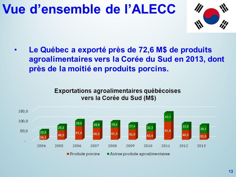 Vue d'ensemble de l'ALECC Le Québec a exporté près de 72,6 M$ de produits agroalimentaires vers la Corée du Sud en 2013, dont près de la moitié en produits porcins.