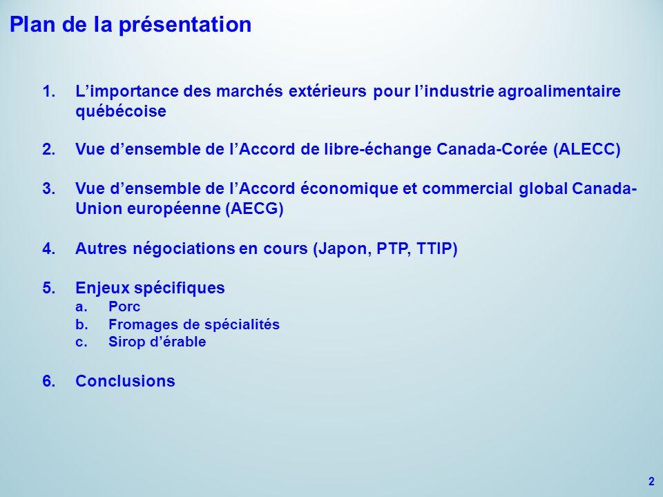 Plan de la présentation 1.L'importance des marchés extérieurs pour l'industrie agroalimentaire québécoise 2.Vue d'ensemble de l'Accord de libre-échange Canada-Corée (ALECC) 3.Vue d'ensemble de l'Accord économique et commercial global Canada- Union européenne (AECG) 4.Autres négociations en cours (Japon, PTP, TTIP) 5.Enjeux spécifiques a.Porc b.Fromages de spécialités c.Sirop d'érable 6.Conclusions 2