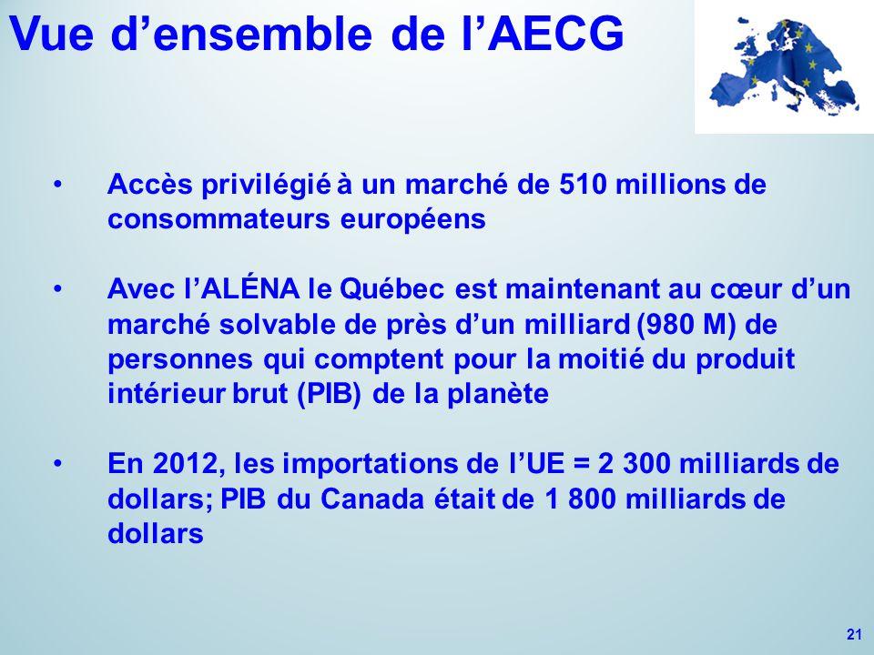 Vue d'ensemble de l'AECG Accès privilégié à un marché de 510 millions de consommateurs européens Avec l'ALÉNA le Québec est maintenant au cœur d'un marché solvable de près d'un milliard (980 M) de personnes qui comptent pour la moitié du produit intérieur brut (PIB) de la planète En 2012, les importations de l'UE = 2 300 milliards de dollars; PIB du Canada était de 1 800 milliards de dollars 21