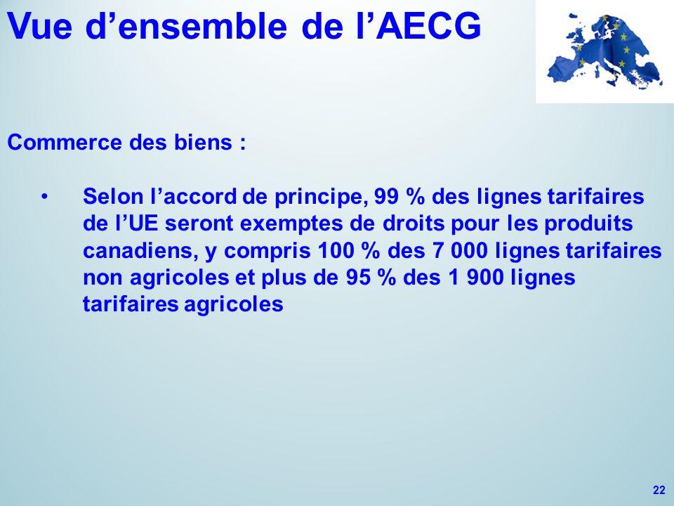 Vue d'ensemble de l'AECG Commerce des biens : Selon l'accord de principe, 99 % des lignes tarifaires de l'UE seront exemptes de droits pour les produi