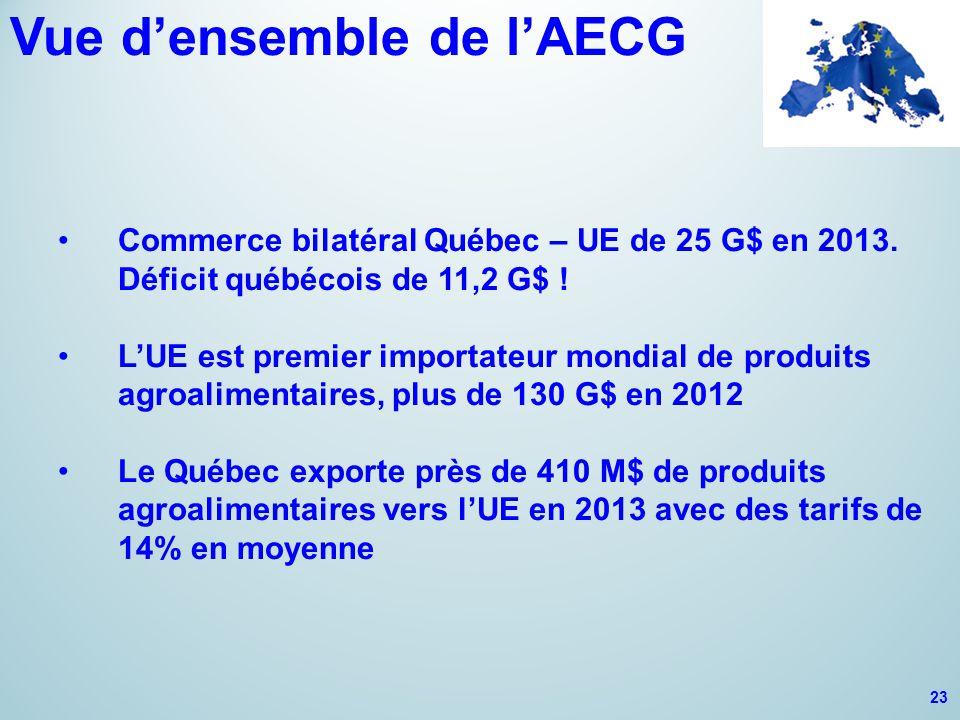 Vue d'ensemble de l'AECG Commerce bilatéral Québec – UE de 25 G$ en 2013. Déficit québécois de 11,2 G$ ! L'UE est premier importateur mondial de produ