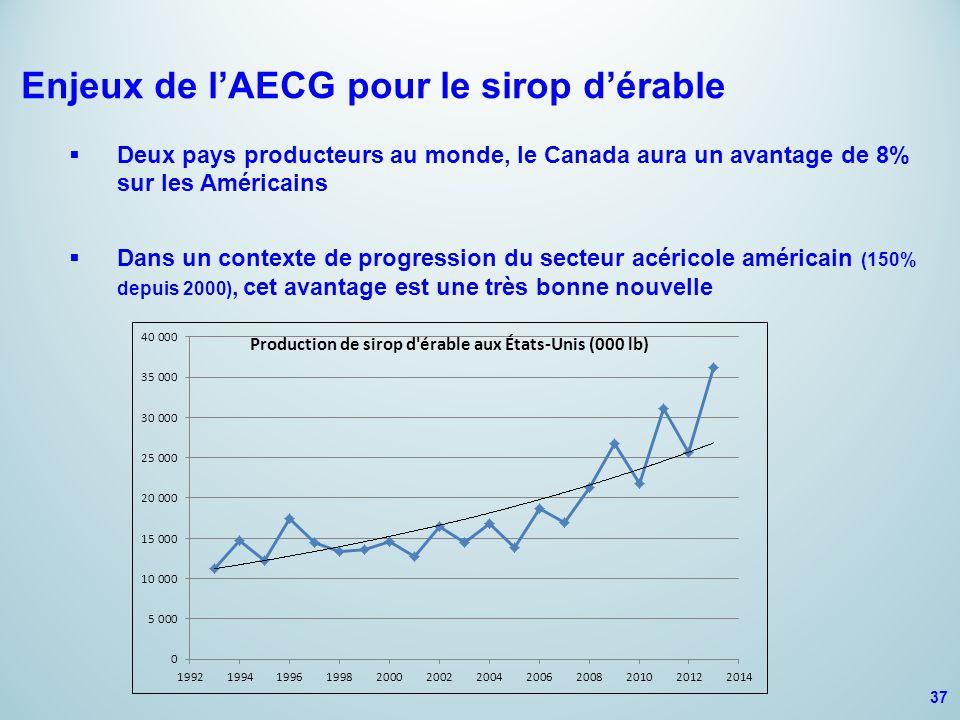 Enjeux de l'AECG pour le sirop d'érable  Deux pays producteurs au monde, le Canada aura un avantage de 8% sur les Américains  Dans un contexte de progression du secteur acéricole américain (150% depuis 2000), cet avantage est une très bonne nouvelle 37