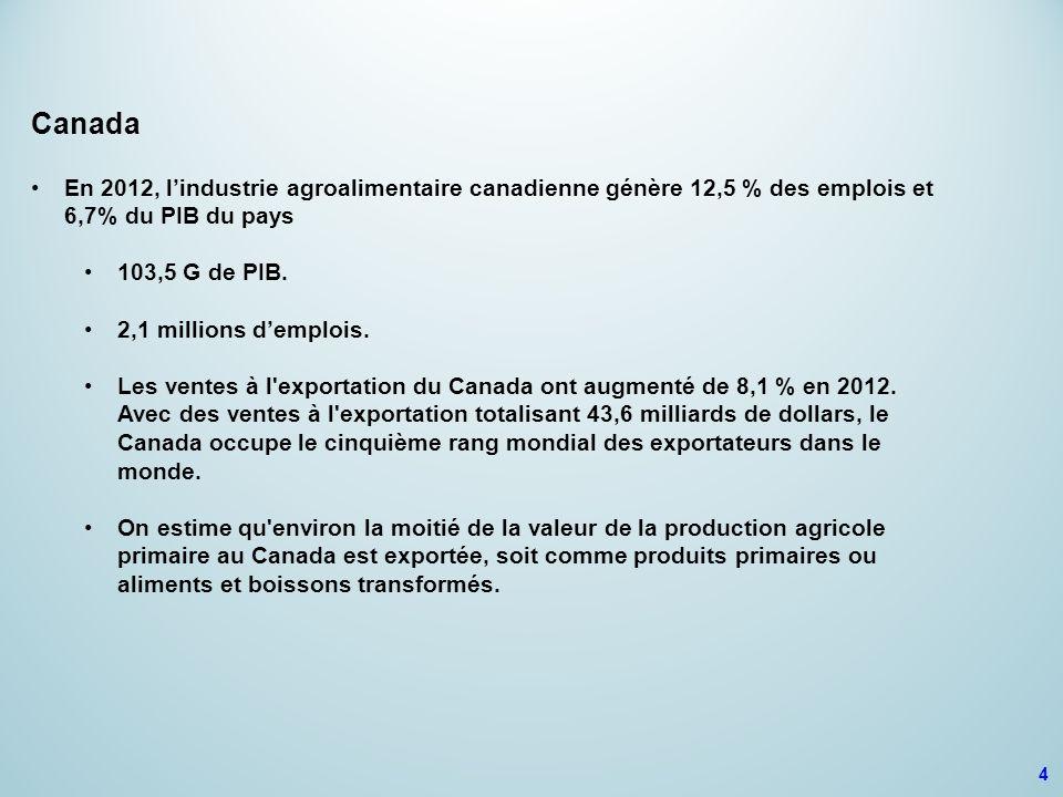 4 Canada En 2012, l'industrie agroalimentaire canadienne génère 12,5 % des emplois et 6,7% du PIB du pays 103,5 G de PIB. 2,1 millions d'emplois. Les