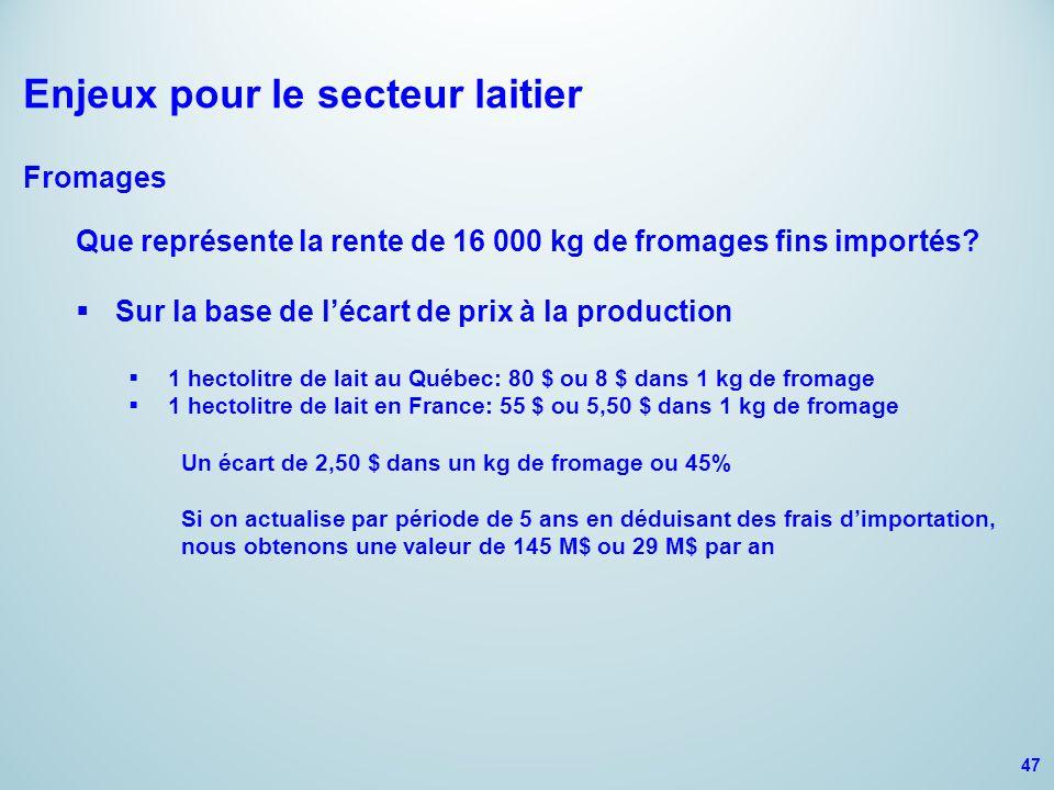 Enjeux pour le secteur laitier Fromages Que représente la rente de 16 000 kg de fromages fins importés?  Sur la base de l'écart de prix à la producti