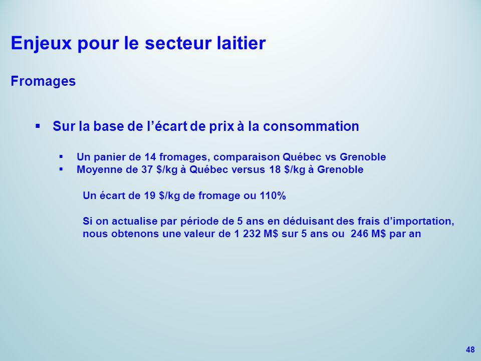 Enjeux pour le secteur laitier Fromages  Sur la base de l'écart de prix à la consommation  Un panier de 14 fromages, comparaison Québec vs Grenoble