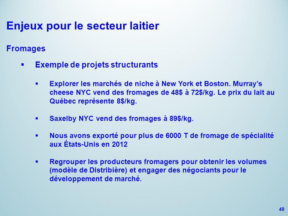 Enjeux pour le secteur laitier Fromages  Exemple de projets structurants  Explorer les marchés de niche à New York et Boston.