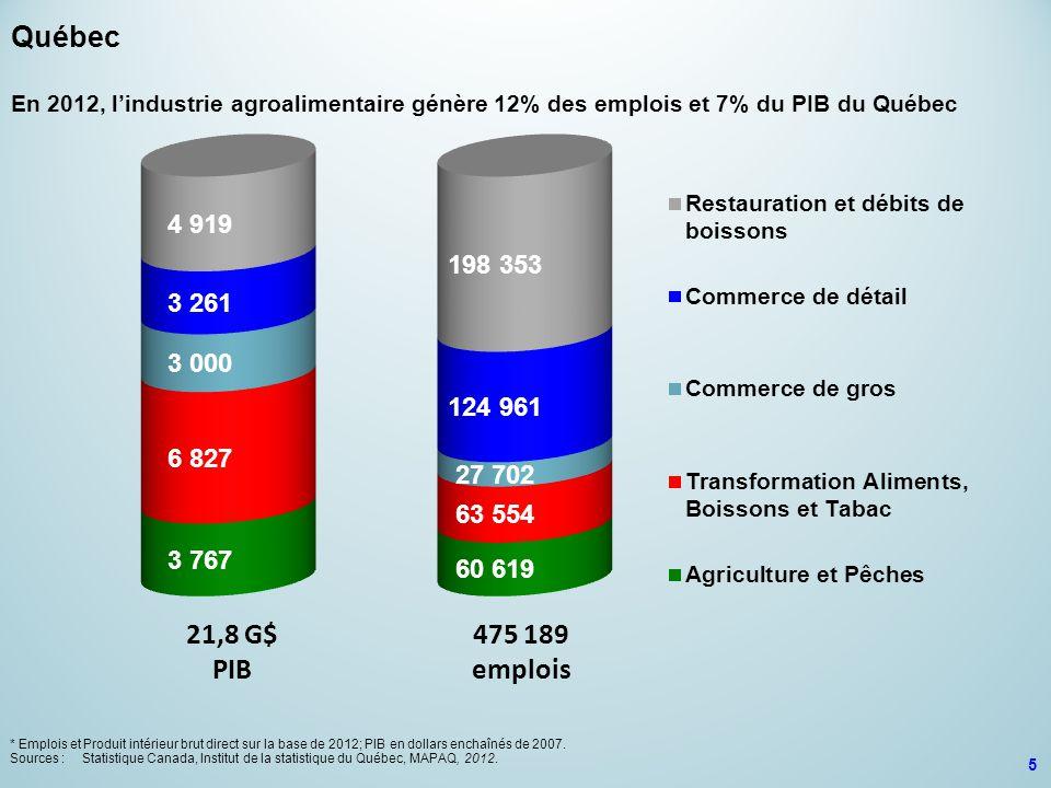 21,8 G$ PIB 475 189 emplois Québec En 2012, l'industrie agroalimentaire génère 12% des emplois et 7% du PIB du Québec * Emplois et Produit intérieur b