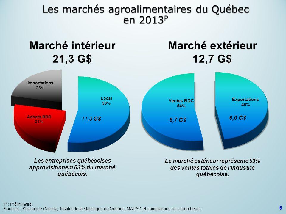 Marché intérieur 21,3 G$ Marché extérieur 12,7 G$ Les entreprises québécoises approvisionnent 53% du marché québécois. Le marché extérieur représente