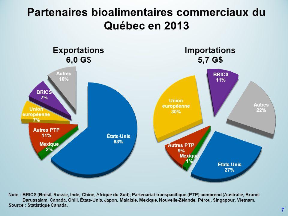 7 Partenaires bioalimentaires commerciaux du Québec en 2013 Note :BRICS (Brésil, Russie, Inde, Chine, Afrique du Sud); Partenariat transpacifique (PTP) comprend (Australie, Brunéi Darussalam, Canada, Chili, États-Unis, Japon, Malaisie, Mexique, Nouvelle-Zélande, Pérou, Singapour, Vietnam.