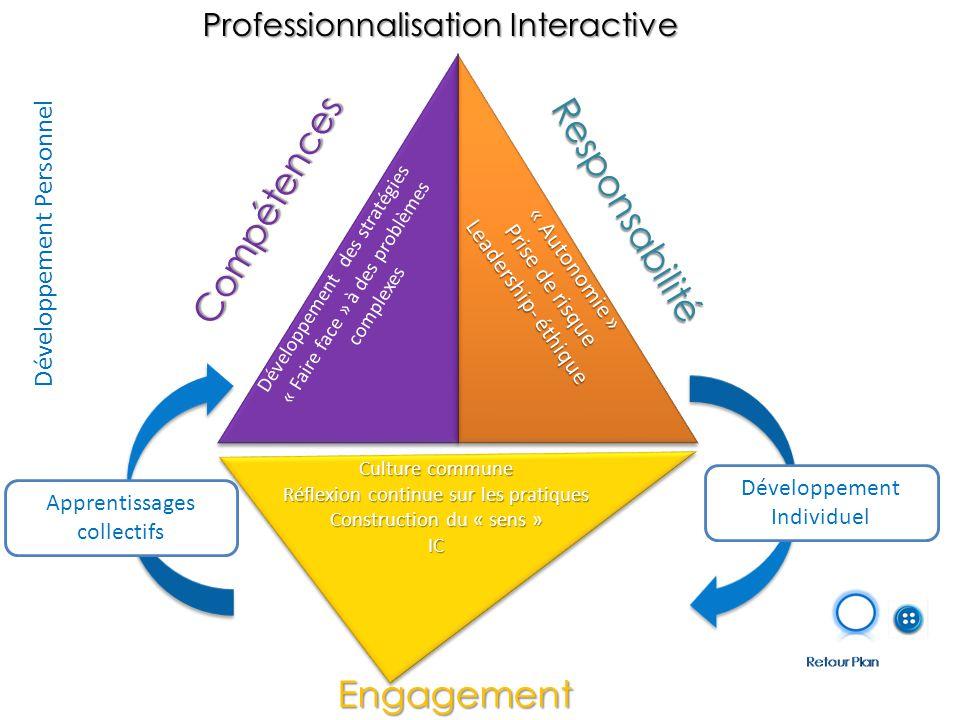 Développement Personnel Professionnalisation Interactive Compétences Responsabilité Engagement Développement Individuel Apprentissages collectifs Développement des stratégies « Faire face » à des problèmes complexes « Autonomie » Prise de risque Leadership- éthique Culture commune Réflexion continue sur les pratiques Construction du « sens » IC