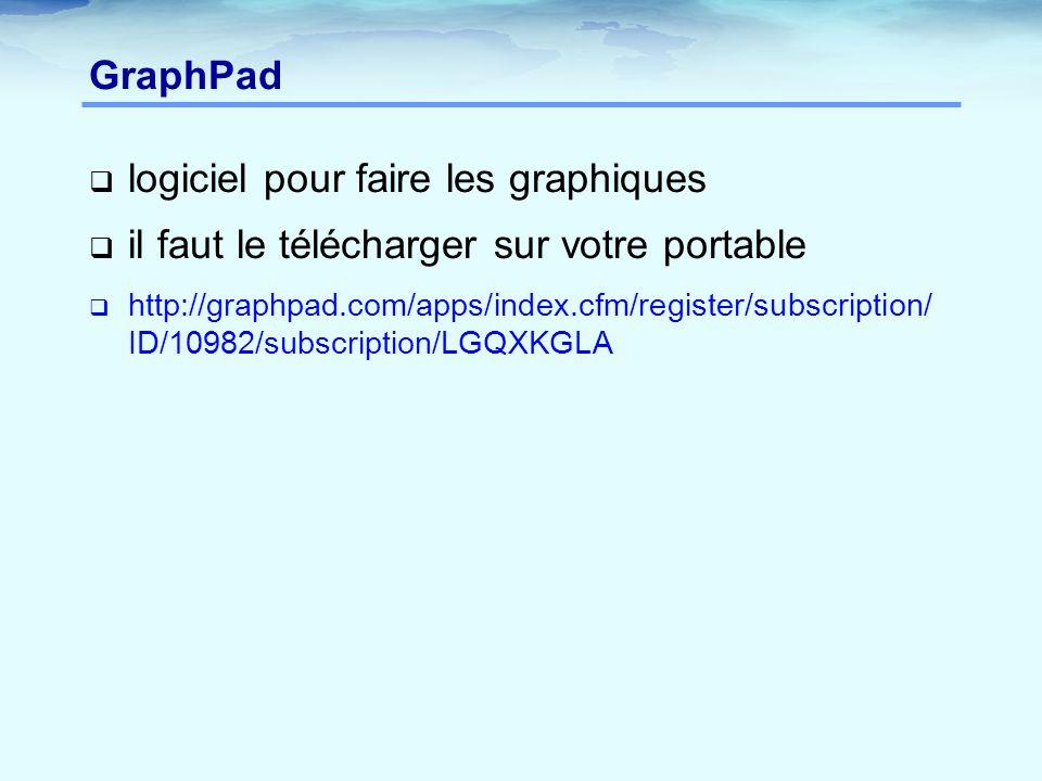 GraphPad  logiciel pour faire les graphiques  il faut le télécharger sur votre portable  http://graphpad.com/apps/index.cfm/register/subscription/ ID/10982/subscription/LGQXKGLA