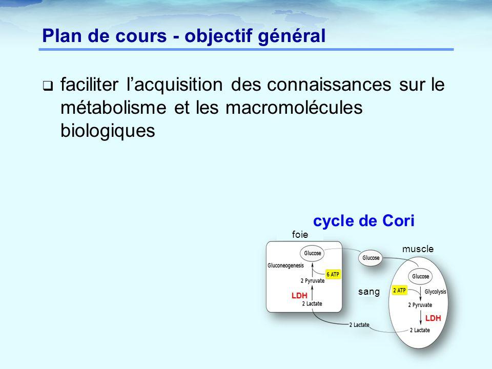 Plan de cours - objectif général  faciliter l'acquisition des connaissances sur le métabolisme et les macromolécules biologiques LDH LDH foie muscle sang cycle de Cori