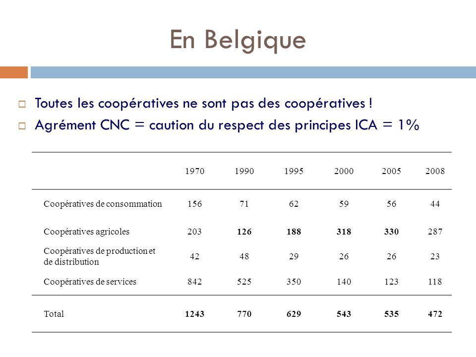 En Belgique  Toutes les coopératives ne sont pas des coopératives !  Agrément CNC = caution du respect des principes ICA = 1% 1970199019952000200520