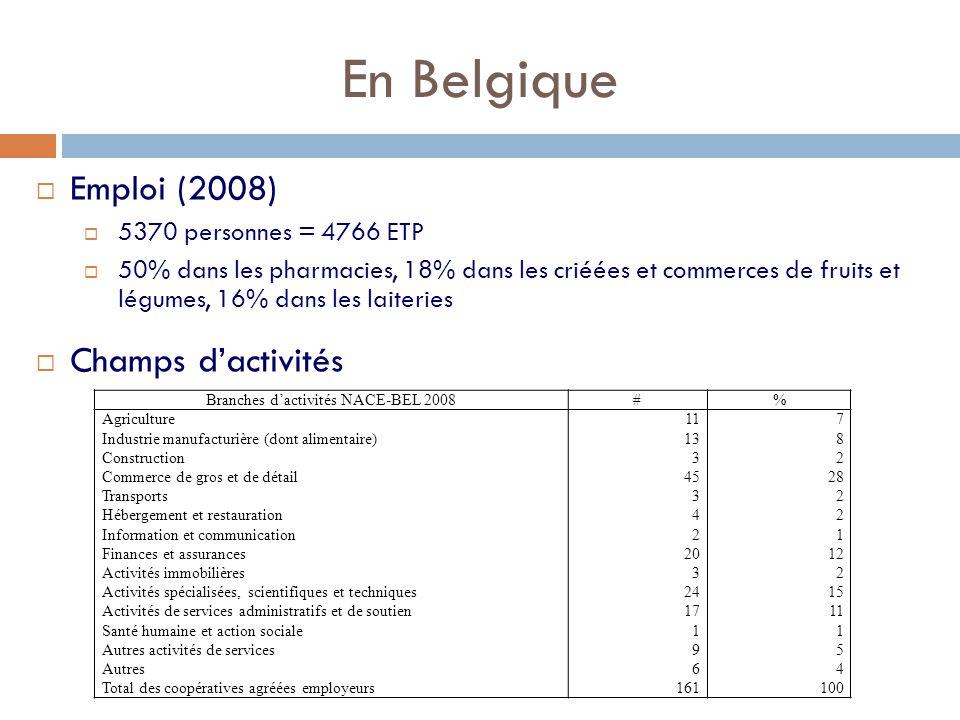 En Belgique  Emploi (2008)  5370 personnes = 4766 ETP  50% dans les pharmacies, 18% dans les criéées et commerces de fruits et légumes, 16% dans les laiteries  Champs d'activités Branches d'activités NACE-BEL 2008#% Agriculture Industrie manufacturière (dont alimentaire) Construction Commerce de gros et de détail Transports Hébergement et restauration Information et communication Finances et assurances Activités immobilières Activités spécialisées, scientifiques et techniques Activités de services administratifs et de soutien Santé humaine et action sociale Autres activités de services Autres Total des coopératives agréées employeurs 11 13 3 45 3 4 2 20 3 24 17 1 9 6 161 7 8 2 28 2 1 12 2 15 11 1 5 4 100