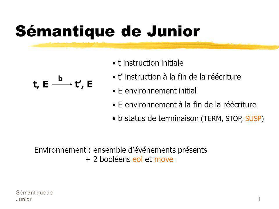 Sémantique de Junior1 t, E b t', E t instruction initiale t' instruction à la fin de la réécriture E environnement initial E environnement à la fin de la réécriture b status de terminaison (TERM, STOP, SUSP) Environnement : ensemble d'événements présents + 2 booléens eoi et move
